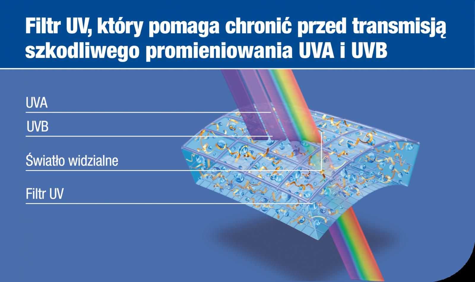 Filtr blokujący transmisję promieniowania UV (klasa 1)